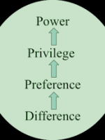 Power Privilege and Race